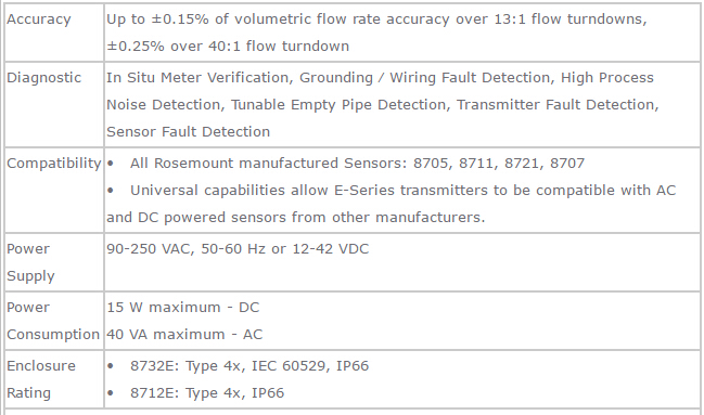 Rosemount 8700 Magnetic Flowmeter Transmitters-Emerson Process ... on