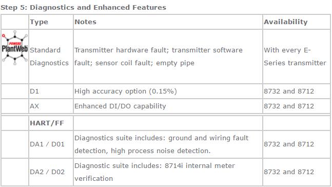 Rosemount 8711 Wafer Sensor-Emerson Process Management  on walker wiring diagram, becker wiring diagram, barrett wiring diagram, harmony wiring diagram, wadena wiring diagram, ramsey wiring diagram, regal wiring diagram, fairmont wiring diagram,